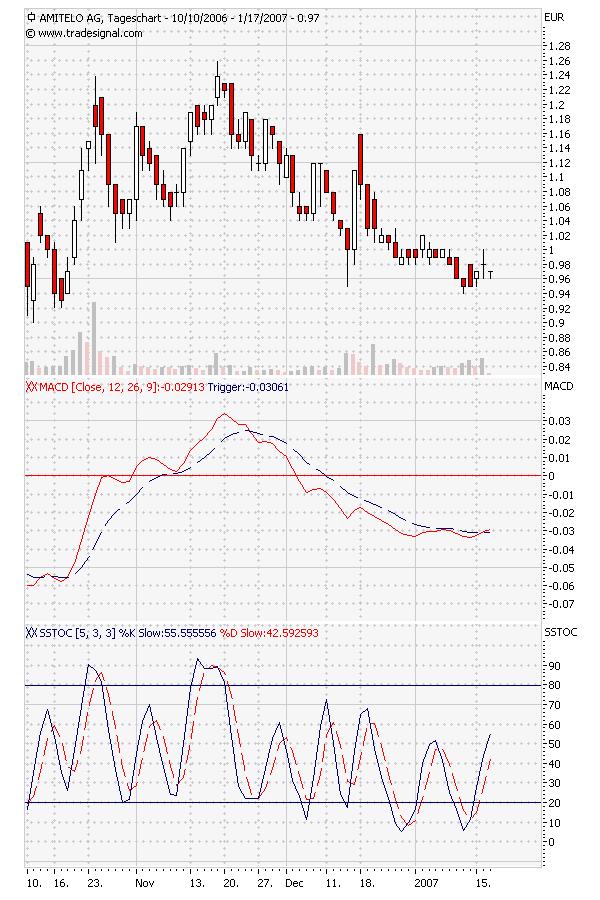 chart-amitelo.png