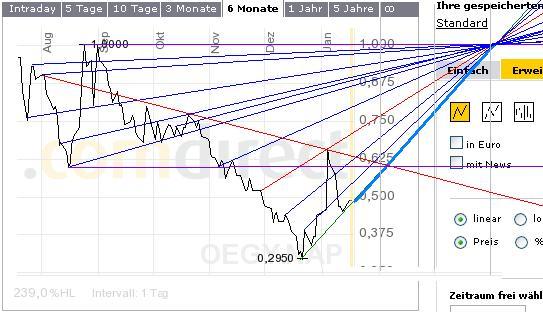 OE1Dollar.JPG