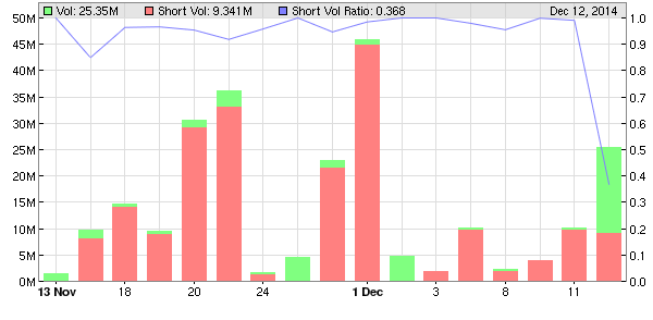 2014-12-12_neom_short_volume_ratio.png