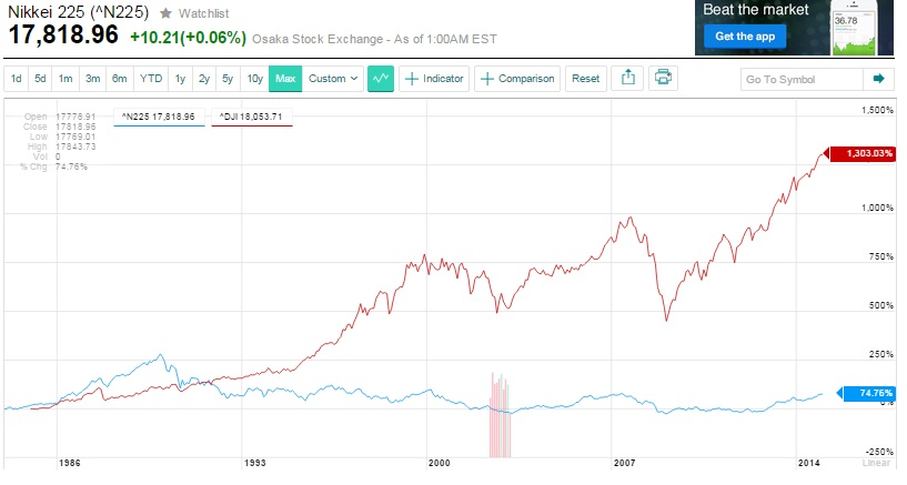 nikkei_versus_dj.jpg