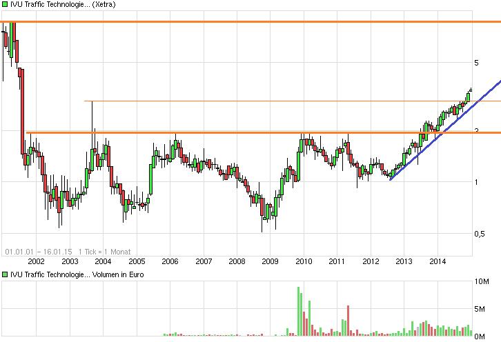 chart_free_ivutraffictechnologies14j.png
