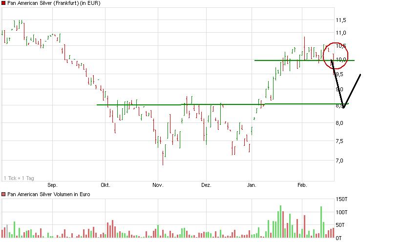 chart_halfyear_panamericansilver.png