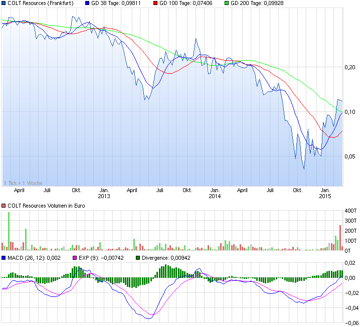 chart_3years_coltresources_27_02_2015.png
