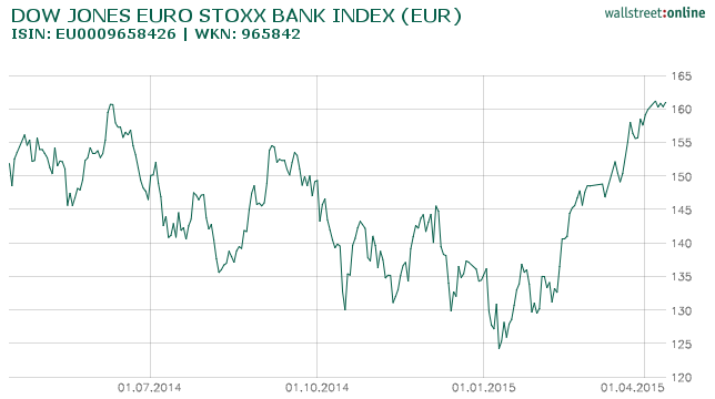dow_jones_euro_stoxx_bank_index_(eur)_hist_....png