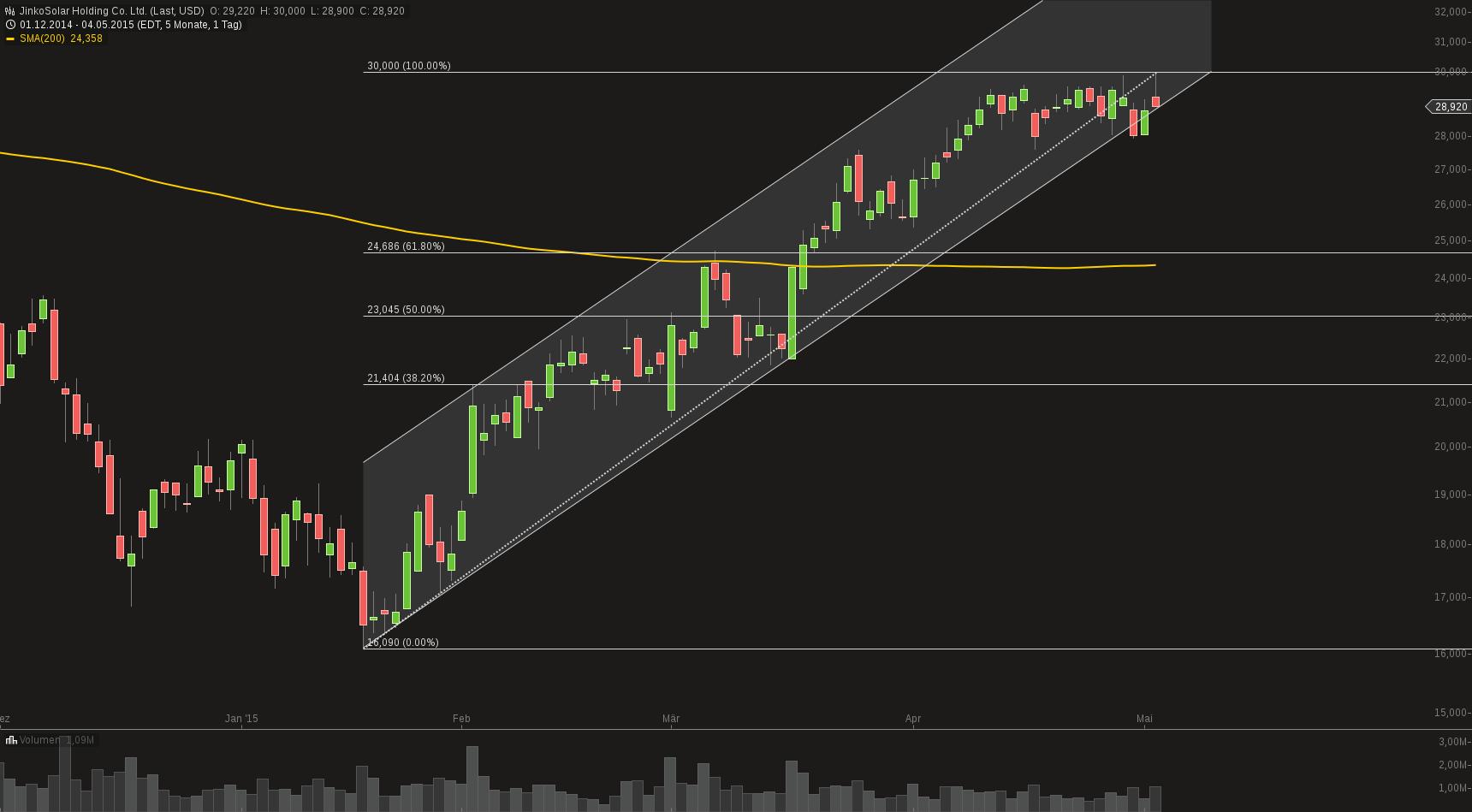 chart-05052015-0933-jinkosolar_holding_co_ltd.png