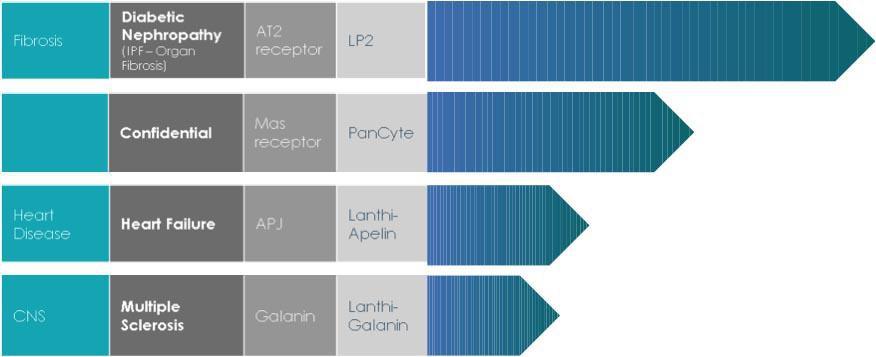 20150508093953-lanthio-product-pipeline-2015-....jpg