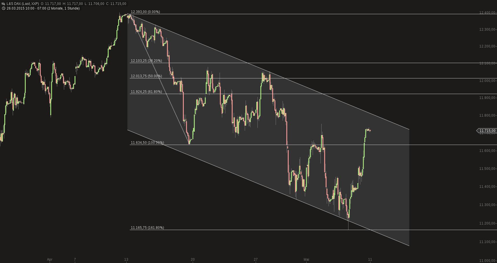 chart-11052015-0745-ls_dax.png