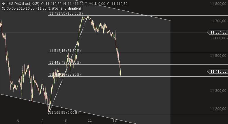 chart-12052015-1135-ls_dax.png