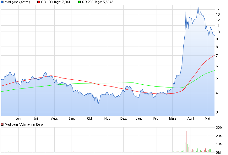 chart_year_medigene_(2).png