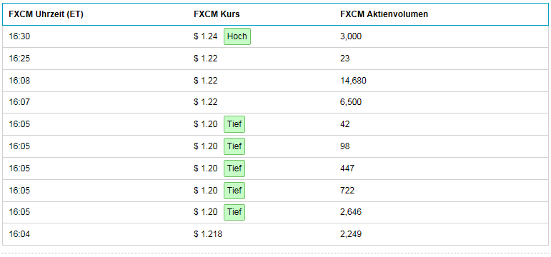 2015-05-22-fxcm-after-hours-vom-freitag-22ten-....png