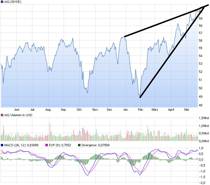 chart_year_aig.png