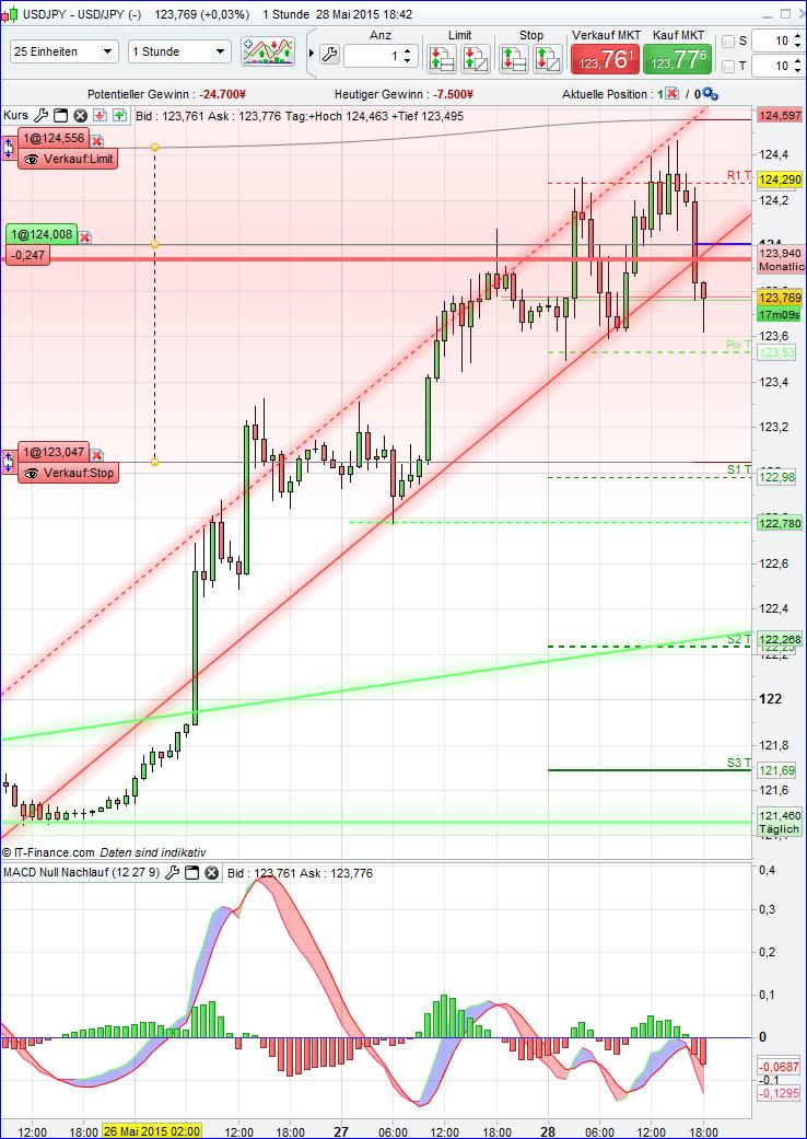 · ´Beim Yen-Handel gibt es im Hinblick auf das weltweite Geldsystem zwei wichtige Aspekte. Der Punkt ist, dass Japan sich durchwurschteln konnte.