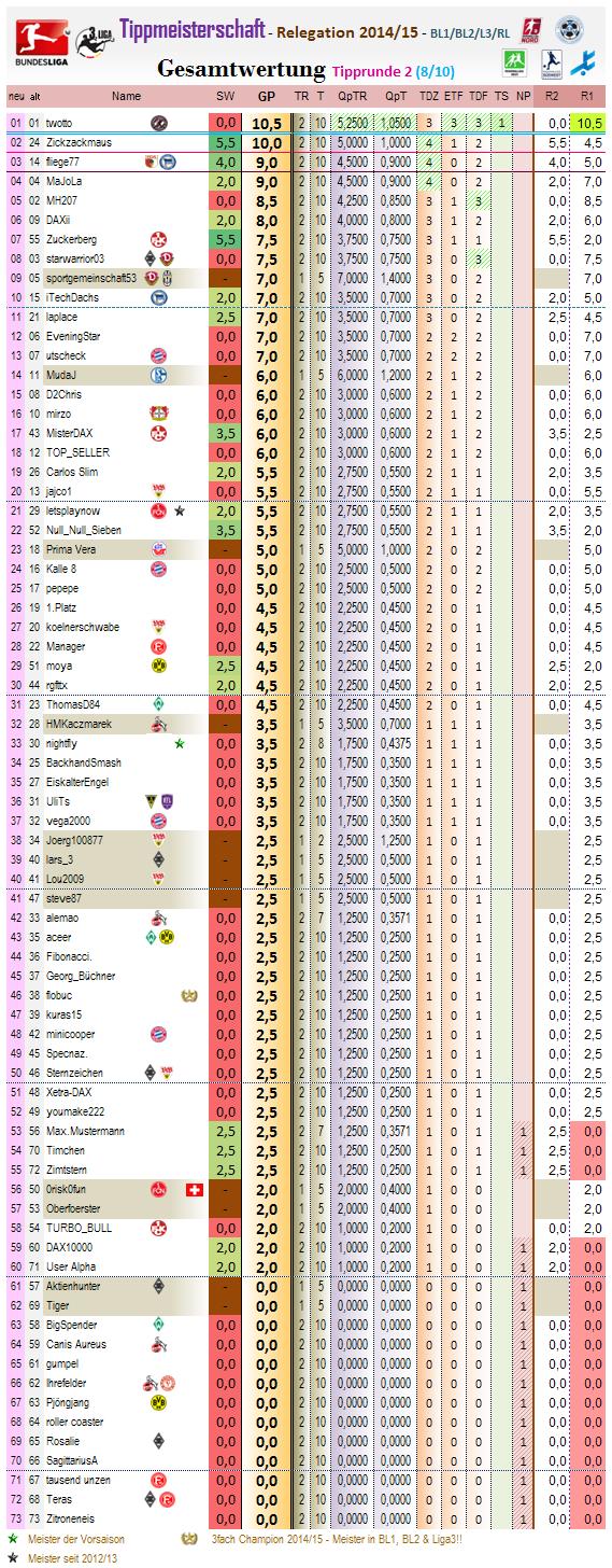 relegation_gesamtwertung_2014-15_r2.png