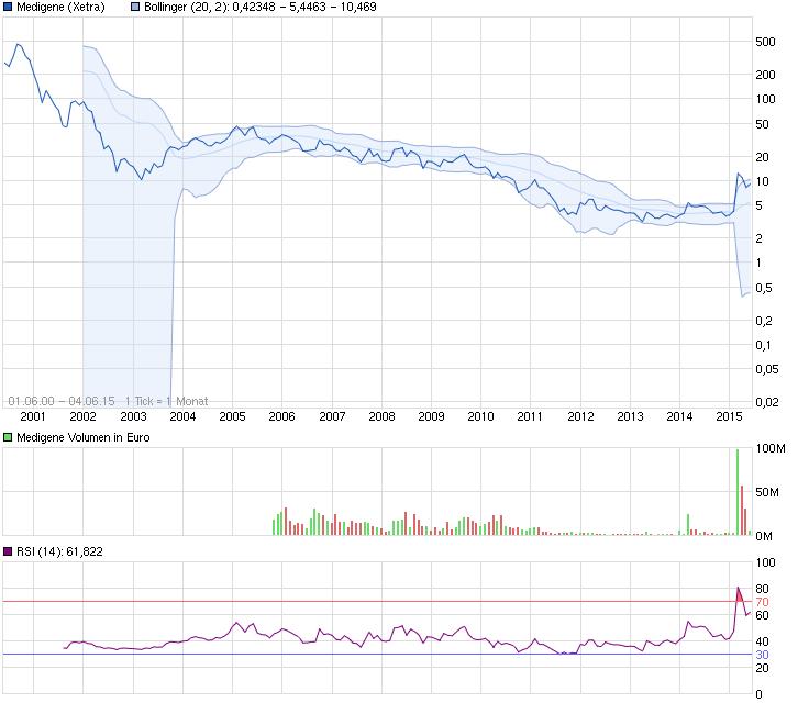 chart_all_medigene_(1).png