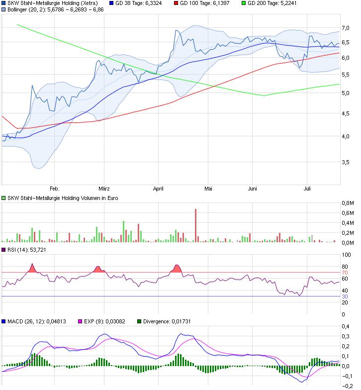 chart_halfyear_skwstahl-metallurgieholding.png
