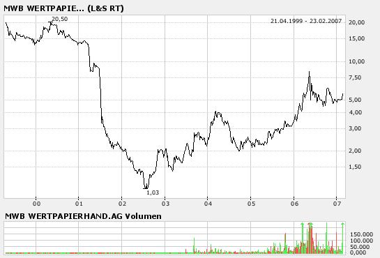 mwb_chart.png