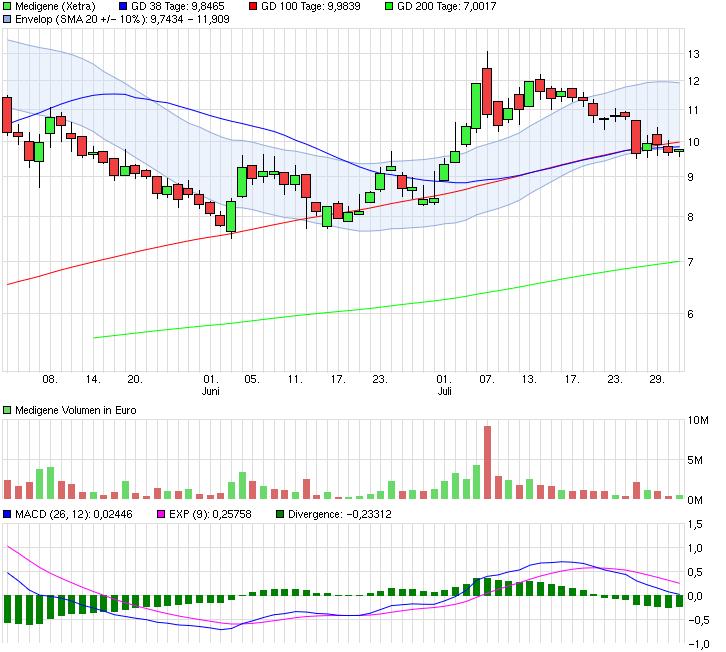 chart_quarter_medigene.png