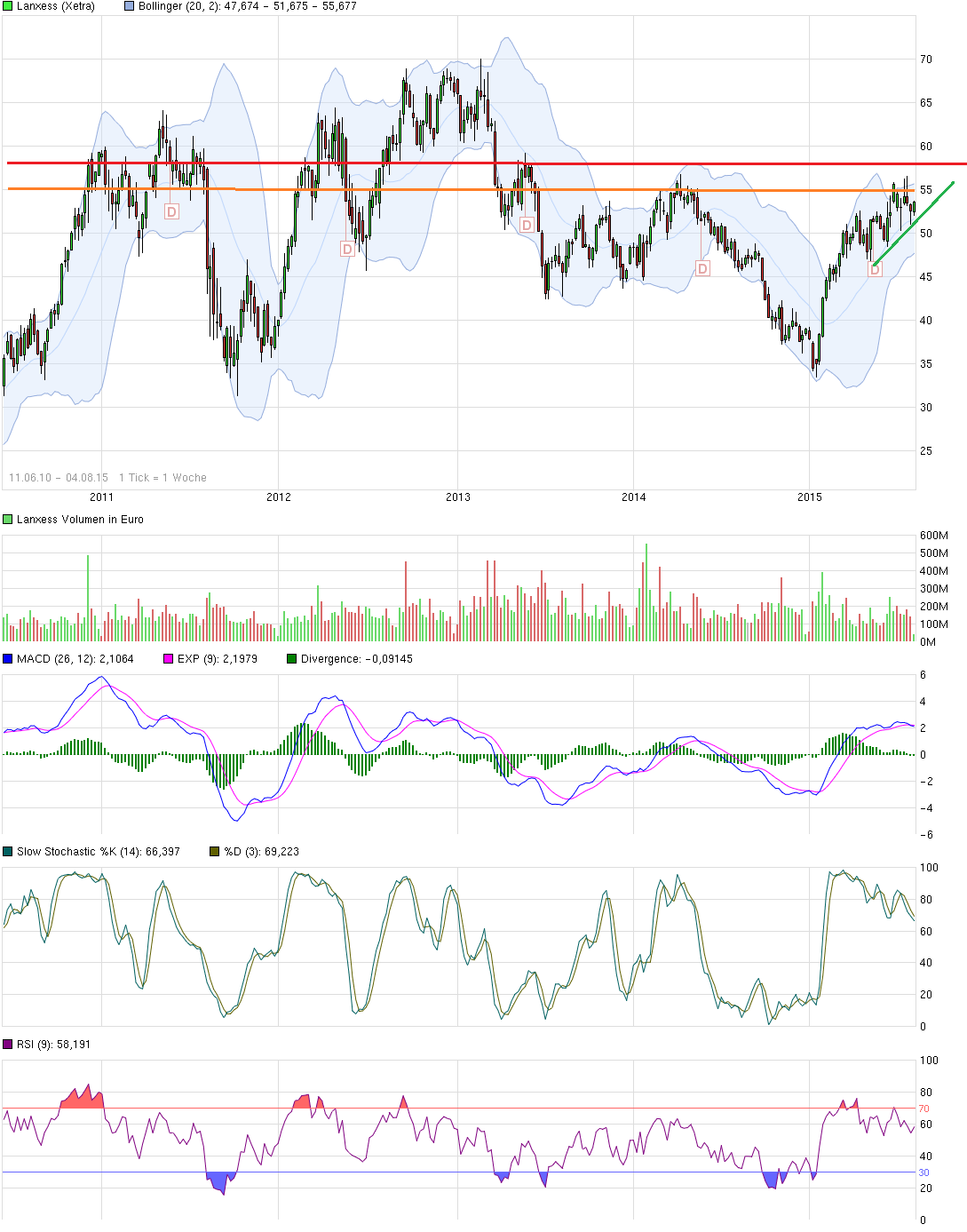 chart_free_lanxess.png