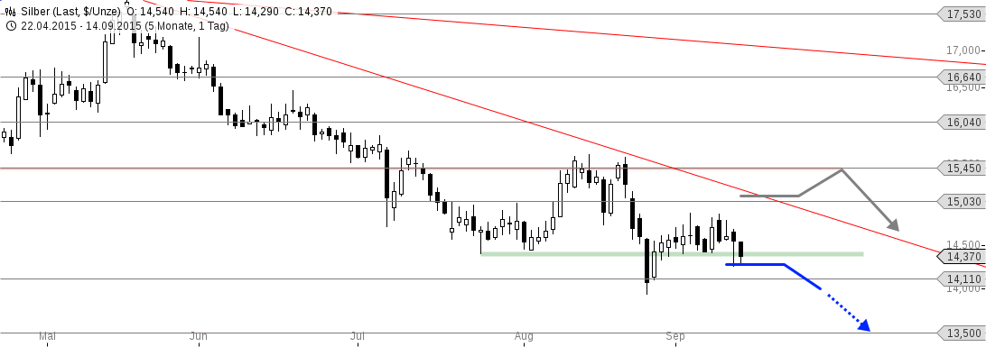 chart-14092015-1651-silber.png