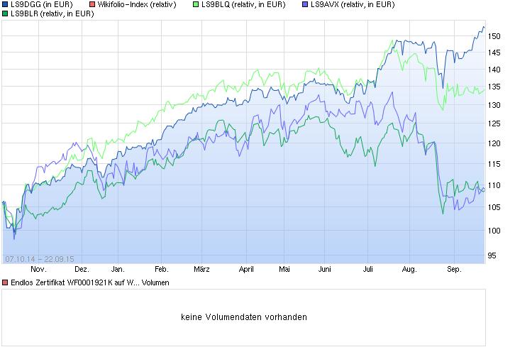 chart_year_endloszertifikatwf0001921kaufwikifo....png