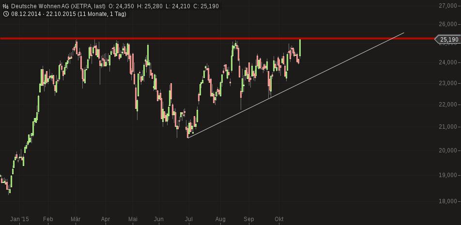 chart-22102015-1623-deutsche_wohnen_ag.png