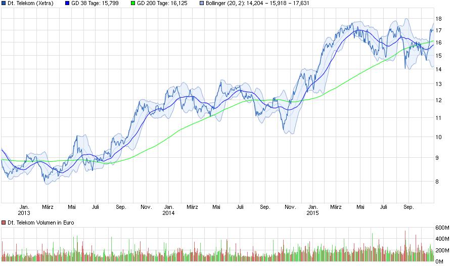 M deutsche online brokerage