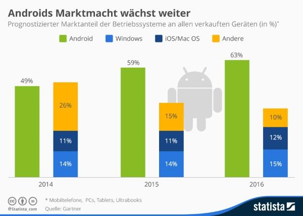 marktanteil-android-bis-2016.jpg