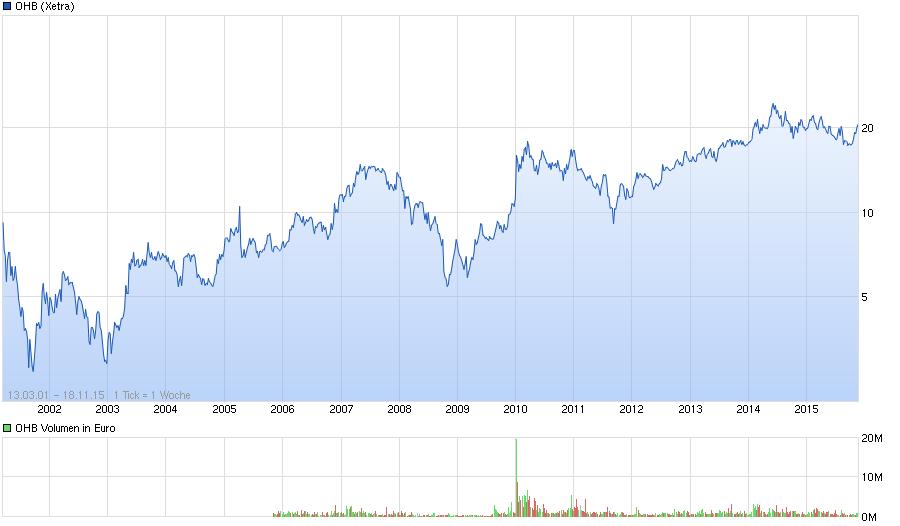 chart_all_ohb.png