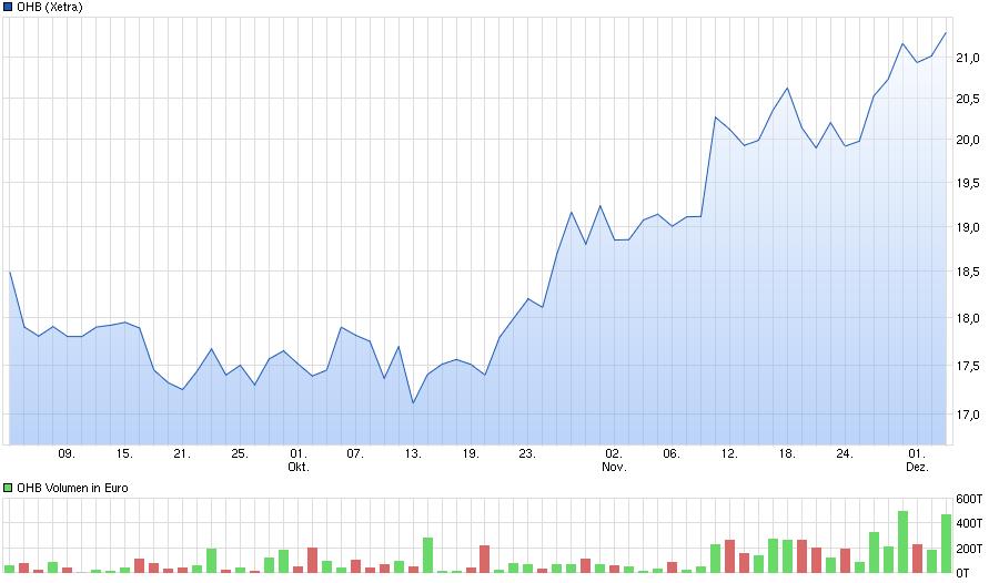 chart_quarter_ohb.png