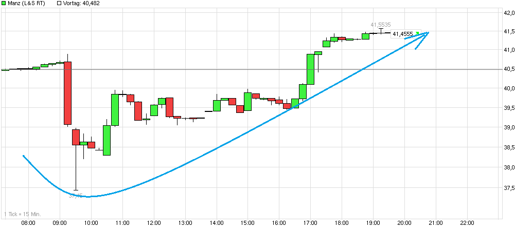 chart_intraday_manz.png