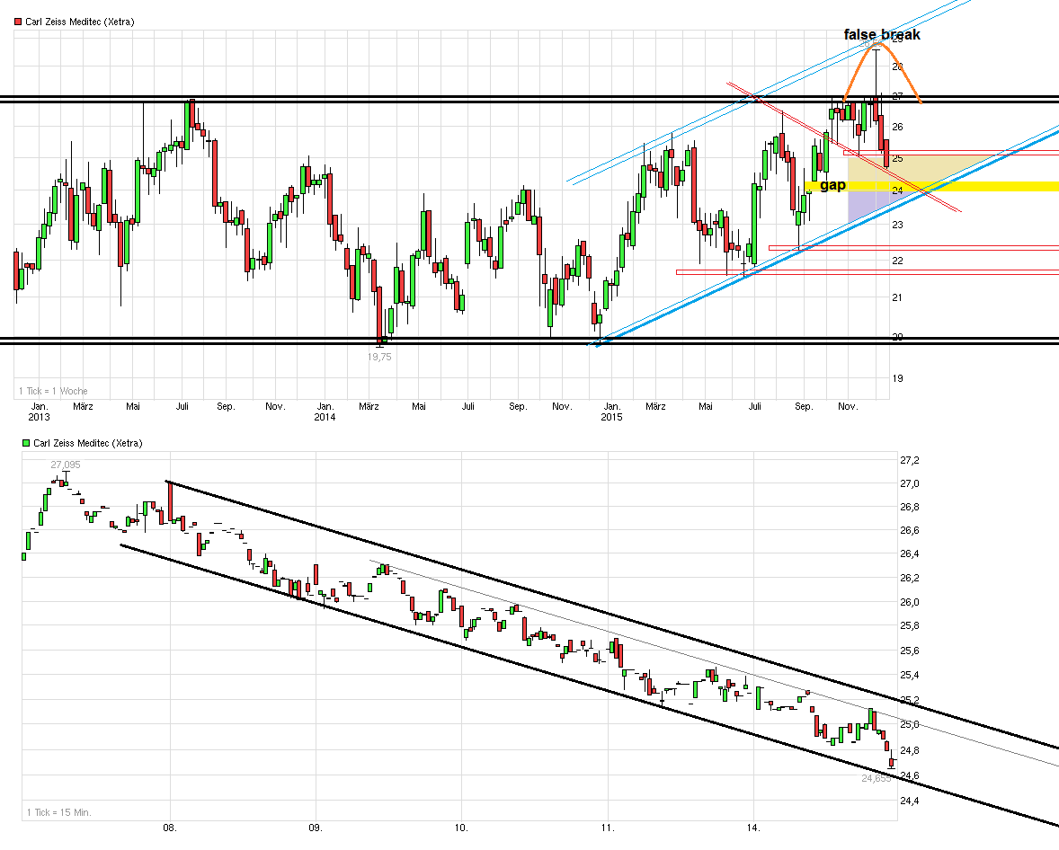 chart_3years_carlzeissmeditec.png
