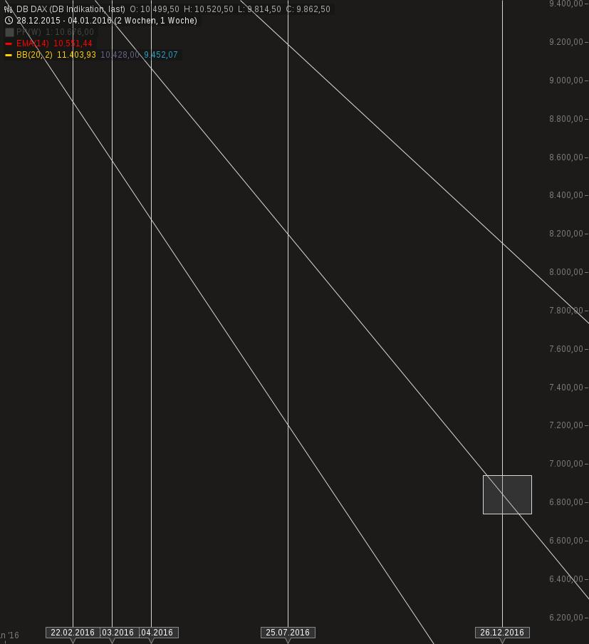 chart-07012016-1417-db_dax.png