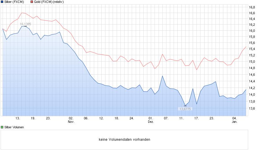 chart_quarter_silber.png
