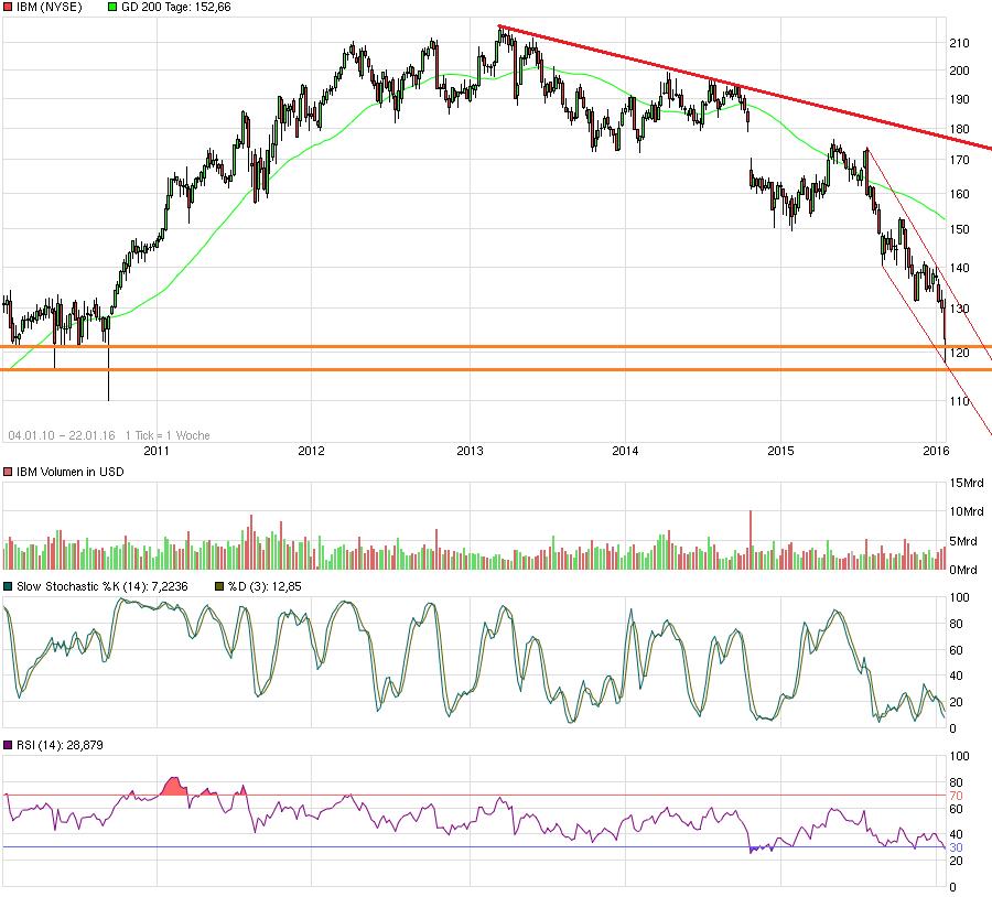 Live Chart von INTL BUS. MACH. DL-, Kostenlose online Plattform für Marktanalysen. Echtzeit-Daten, Wirtschaftskalender, News, Aktien Screener, Erträge.