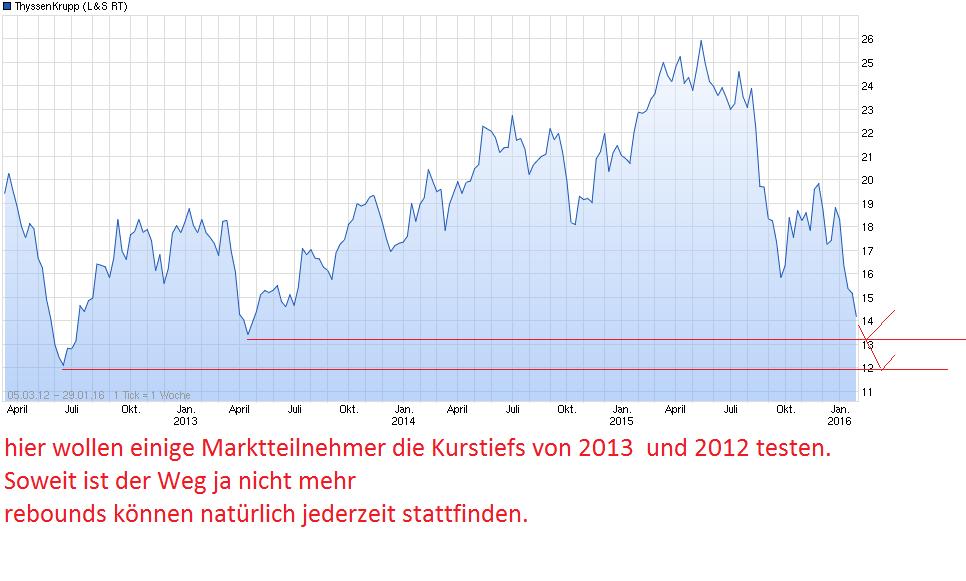 chart_free_thyssenkrupp.png