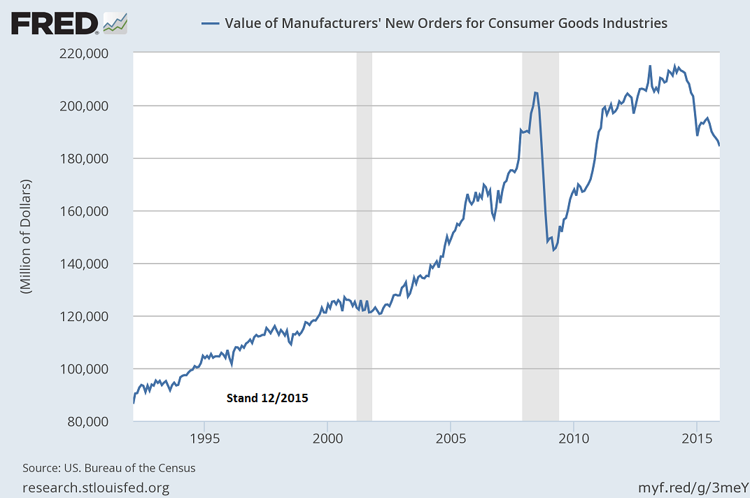 manufacturing_-_new_orders_consumer_goods.png