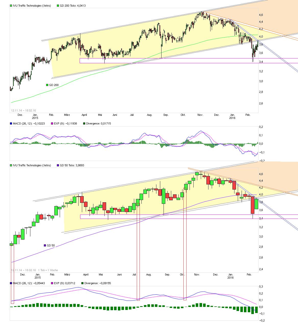 chart_free_ivutraffictechnologies--.png