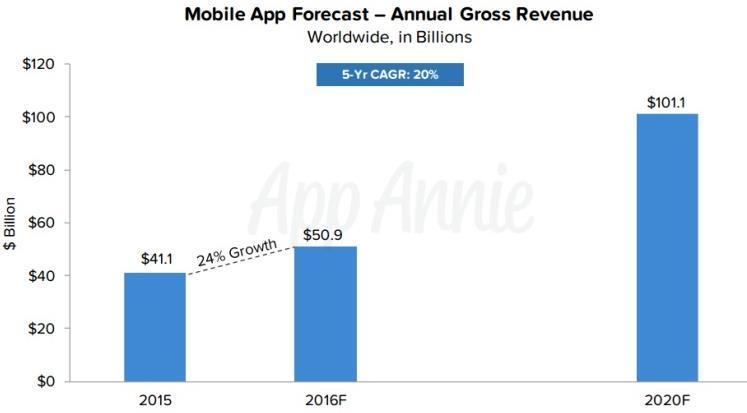 mobile_app_forecast.jpg