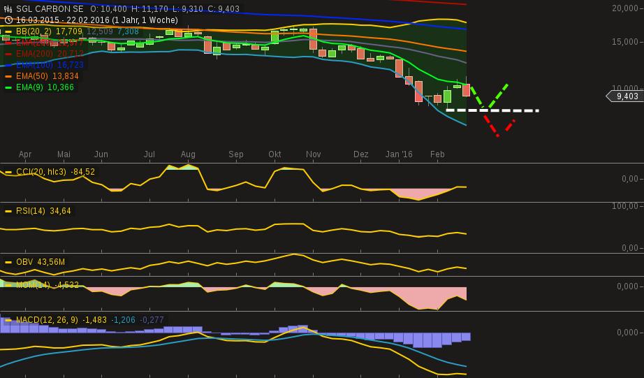 chart-26022016-1700-sgl_carbon_se.png