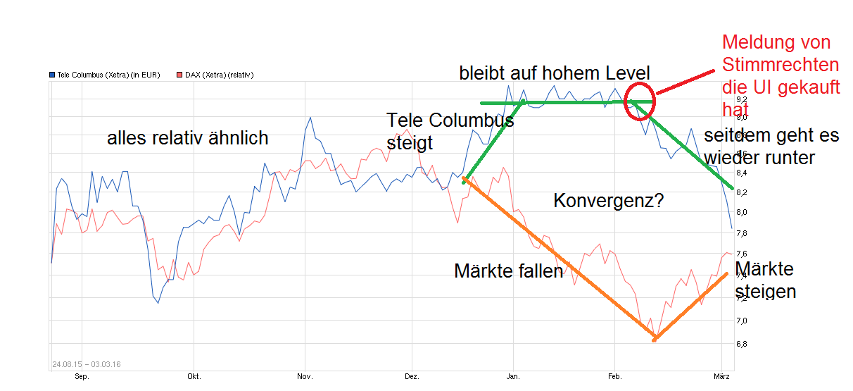 chart_free_telecolumbus.png
