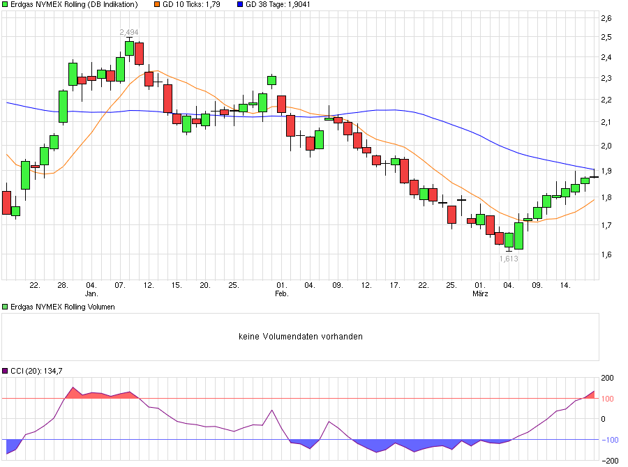 chart_quarter_erdgasnymexrolling.png