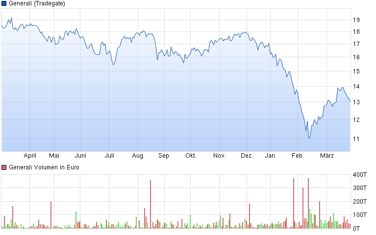 chart_year_generali.png