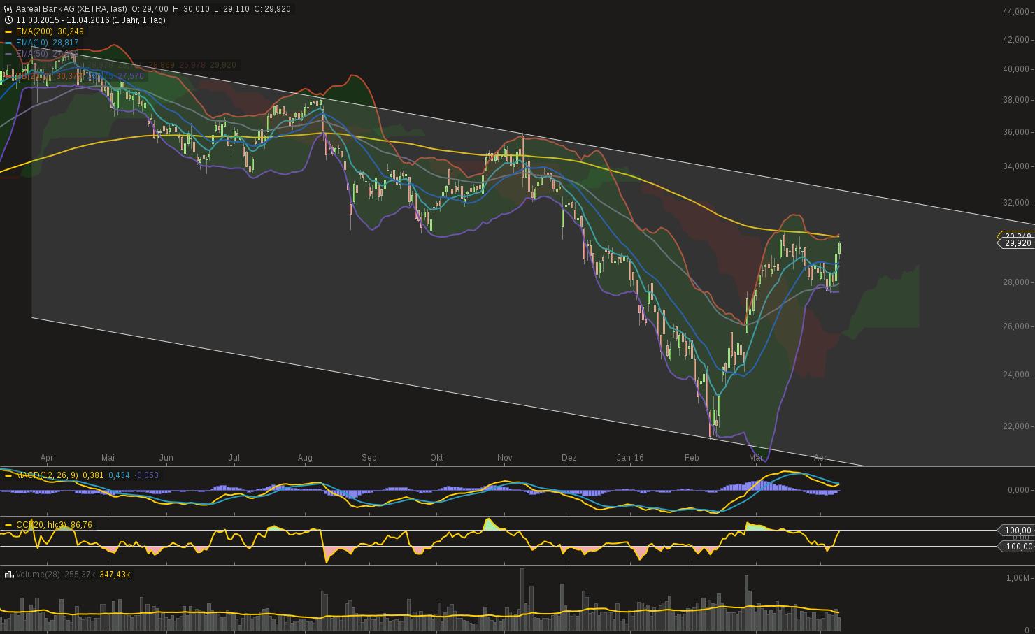 chart-11042016-1627-aareal_bank_ag.png