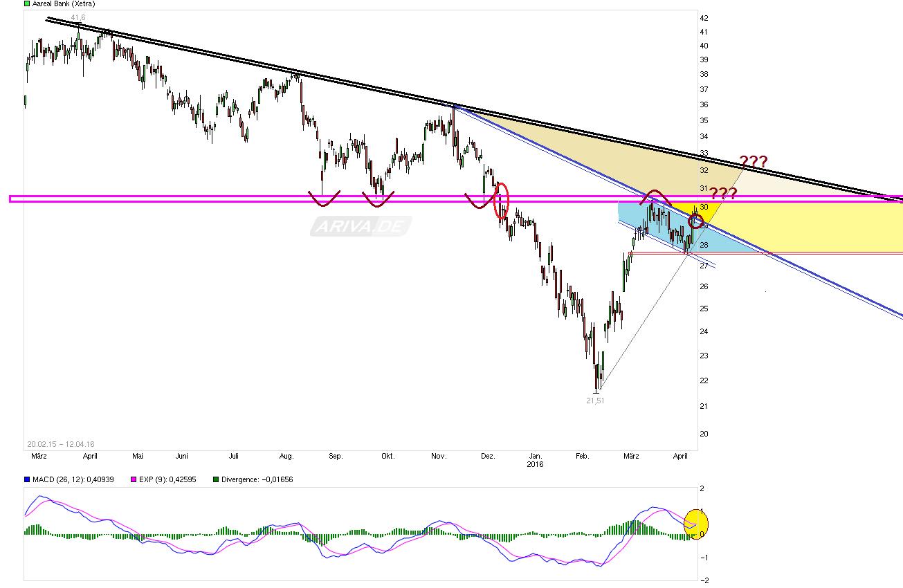 chart_free_aarealbank_--.png