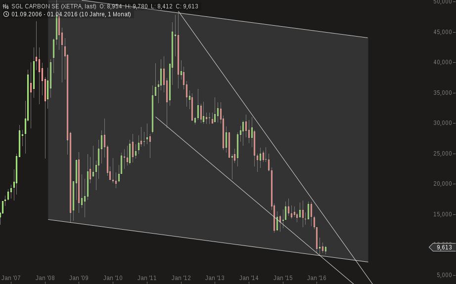 chart-13042016-1636-sgl_carbon_se.png