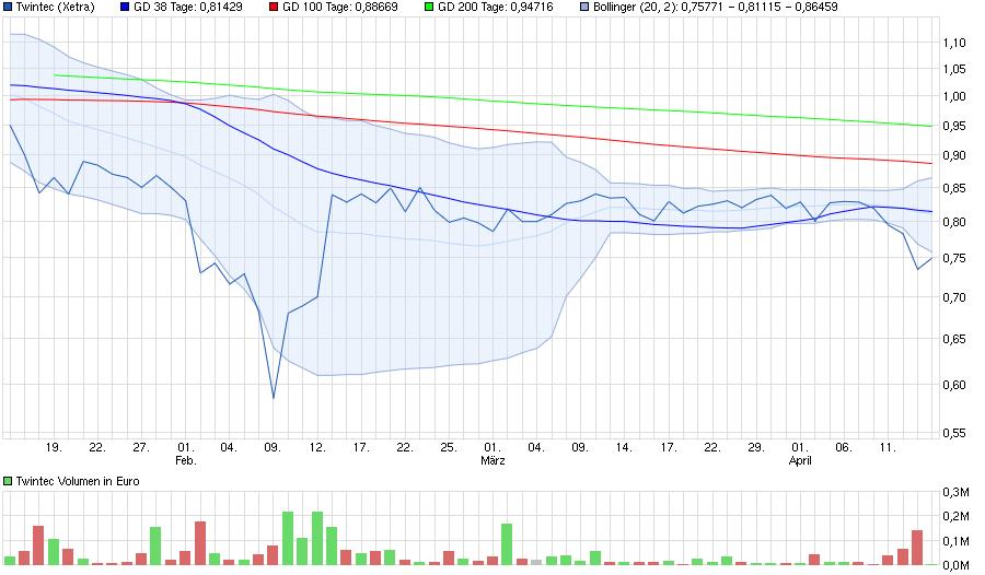 chart_quarter_twintec.png