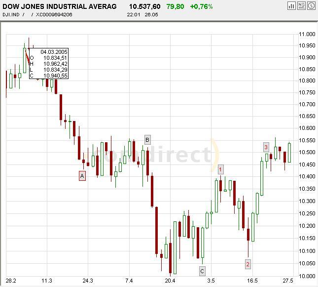 Dow-neu.JPG