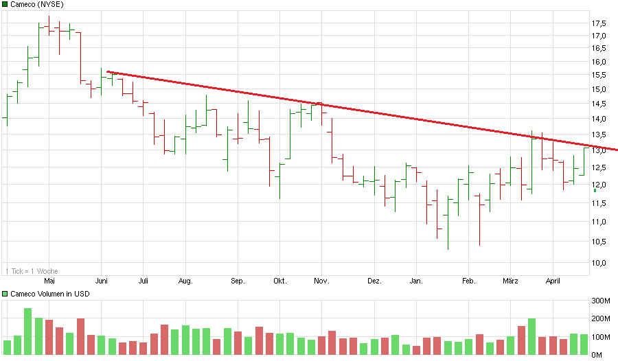 chart_year_cameco.png
