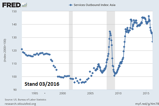 services_outbound_index_-_asia.png