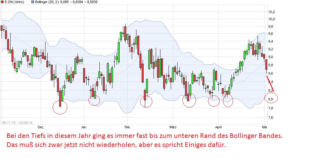 chart_free_eon.png
